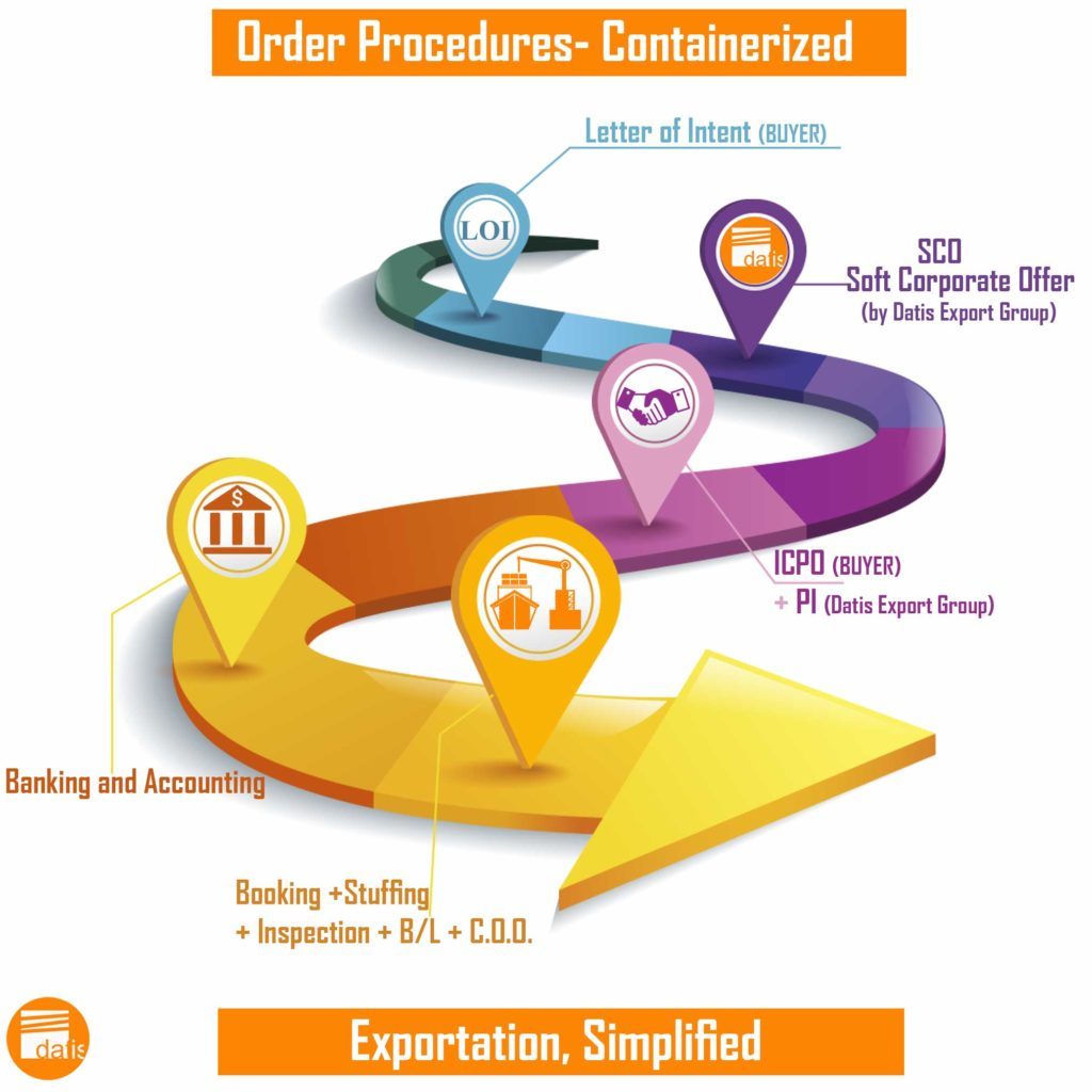 Order Procedures -Datis Export Group-Containerized-Supplier