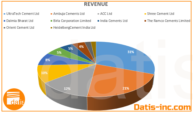 Top 10 cement companies in India 2020