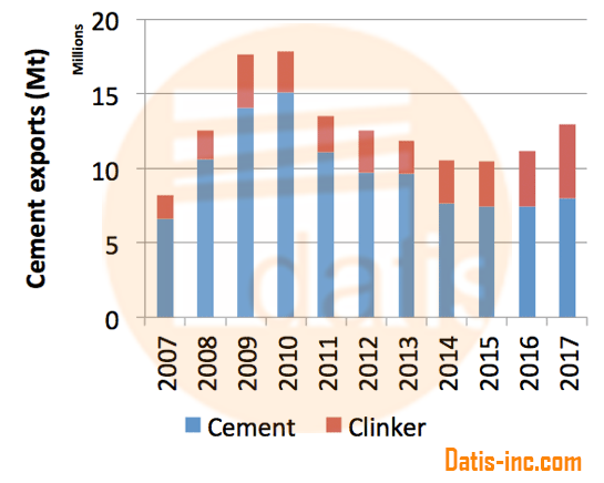 Turkish cement and clinker exports
