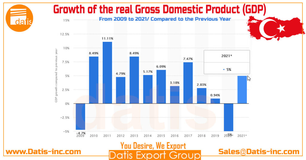 Growth of the real gross domestic product (GDP) from 2009 to 2021-Turkey