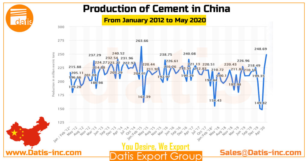How many cement plants are producing in CHINA 2020