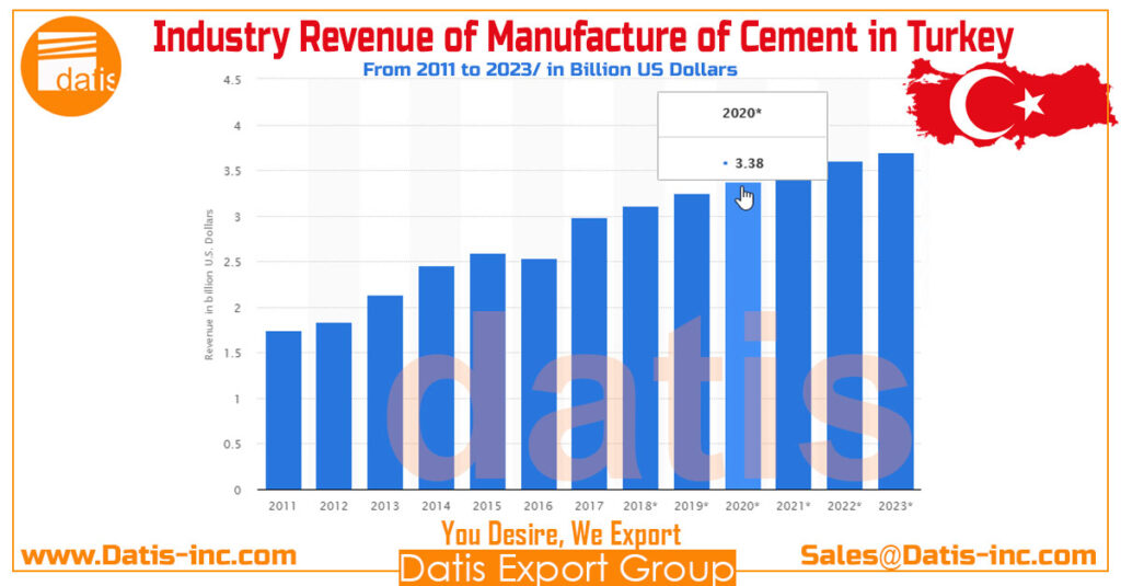 Industry revenue of manufacture of cement in Turkey