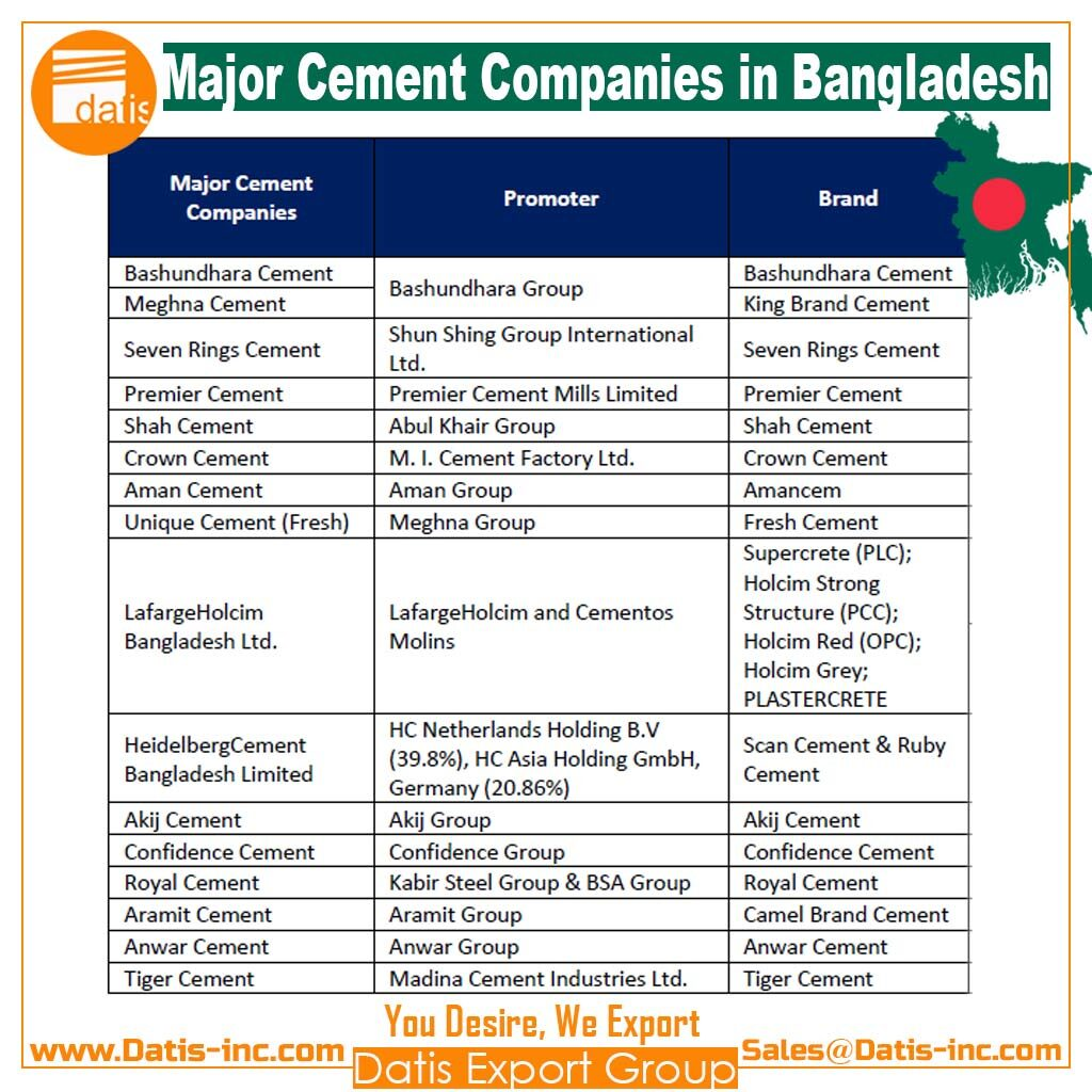 Major Cement Companies in Bangladesh-by Datis Export Group