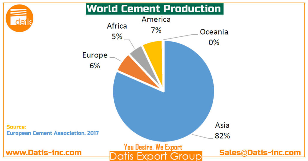 World Cement Production-by Datis Export Group