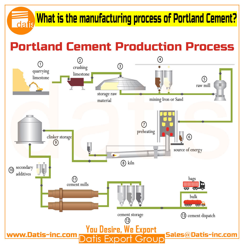 Portland Cement Production Process-Datis Export Group-Clinker Price per Ton